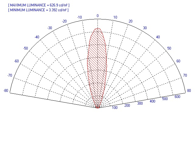 Two sided diffuser light distribution - polar plot