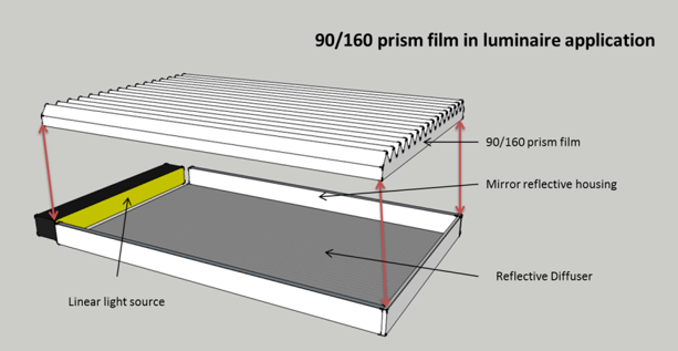 90/160 Prism film in luminaire application