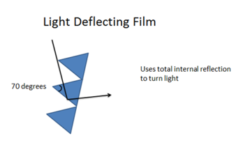 Light Deflecting Film